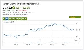 Aurora Cannabis Corp Aphria Inc And Medreleaf Corp Drag