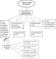Реферат Анализ структуры организации com Банк  4 Анализ внутренней и внешней среды