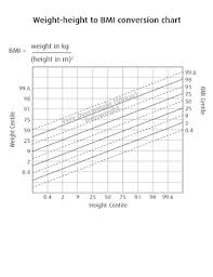 Fillable Online Weight Height To Bmi Conversion Chart Fax