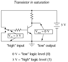 digital signals and gates logic gates electronics textbook in this circuit the transistor is in a state of saturation by virtue of the applied input voltage 5 volts through the two position switch