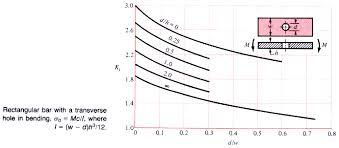 Peterson Stress Concentration Factors Charts Palax