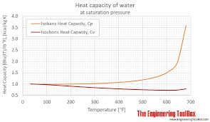 specific heat for water at temperatures from 0 to 360 c