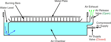 table works how does a plasma water table work