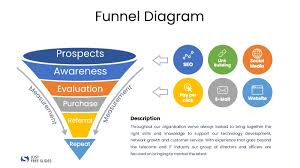 Funnel Diagram Ppt 2 Slides Just Free Slides
