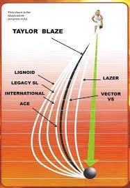 Taylor Ace Lawn Bowls Bias Chart Lawn Bowls Bowls Lawn Bowling Och Sports
