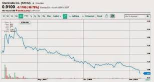 Stem Stock Chart California Stem Cell Report Eleven Percent Stock Price Drop