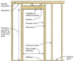 Rough Opening For 32 Interior Door Frame Stockphotos Exterior 27 28 ...