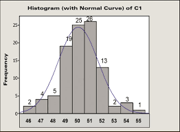 Lean Six Sigma Control Chart How To Use Control Charts For Six Sigma Dummies