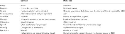 Differential Diagnoses Of Delirium And Dementia Download