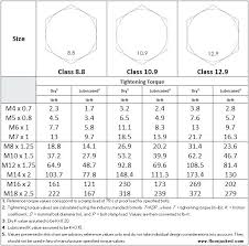 Stainless Steel Bolt Torque Chart Metric Bedowntowndaytona Com