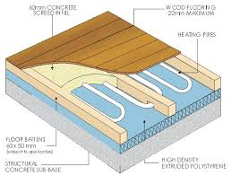 underfloor heating wooden floors supply and install underfloor heati on underfloor heating mat for laminate or