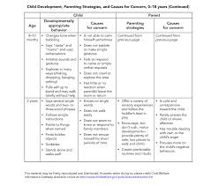 Child Cognitive Development Stages Chart Ages And Stages Advokids A Legal Resource For California