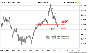 Forex Analysis Chart Eur Gbp Update Limited Scope Above