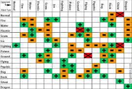 Pokemon Vulnerability Chart Pokemon Types Pokemon Red Blue And Yellow Wiki Guide Ign