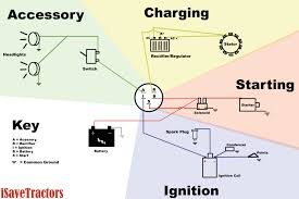 basic wiring diagram for all garden tractors using a stator and rh isavetractors com simplicity lawn tractor wire diagram toro riding mower wiring diagrams