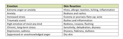 Allergic Reaction Chart Skin Reactions To Different Emotions And How To Keep Them