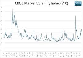 Vix Chart 2015 Business Insider