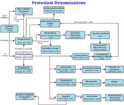 Baptist Timeline Chart Protestant Reformation Timeline Click Image For A Pdf File