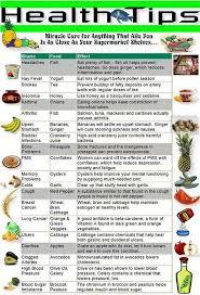 Body Fitness Food Chart