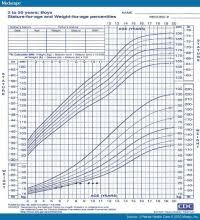 Growth Of Premature Babies Chart Baby Boy Growth Chart