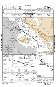 Jeppesen Climb Gradient Chart Touring Machine Company Blog Archive Chart Exercise 2