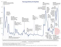 Timeline The Tumultuous 155 Year History Of Oil Prices