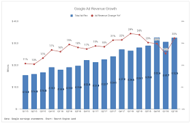 Google Ad Revenue Growth Ticked Up In Q2 Search Engine Land