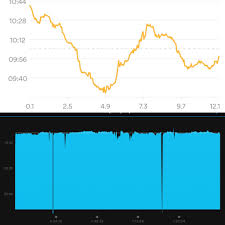Well Chart App Chart Not Showing Pace Well Garmin