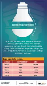 Lumens Vs Watts Chart Lumens Vs Watt Comparison Chart