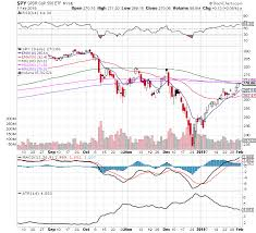 Battle Chart The Battle At Two Key Lines Spy Chart 2 3 19 New Trader U