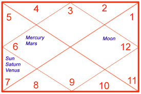 Vedic Astrology Lessons Highlights The Basic Concepts Of