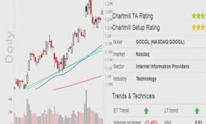 What Is The Best Charting Software For Day Trading Best Stock Charts Gallery Of Chart 2019