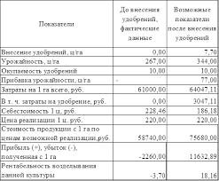 Курсовая работа Анализ себестоимости продукции растениеводства на  По данным из выше рассчитанной таблицы видно что при проведении мероприятиям по внесению удобрении урожайность корнеплодов увеличилась на 77 ц га