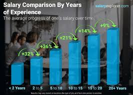 average salary in spain 2021 the