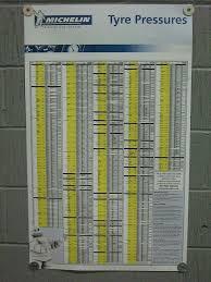 Michelin Tire Pressure Chart For Cars Michelin Tyre Pressure Chart Michelin Tires Chart