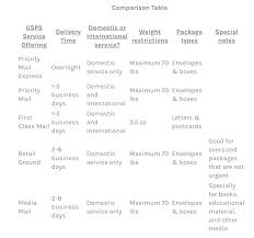 Usps Service Offerings A Comparison Overview Easyship Blog