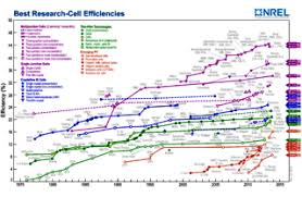 Pv Panel Efficiency Ratings And Comparison Table