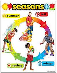Chart On Winter Season