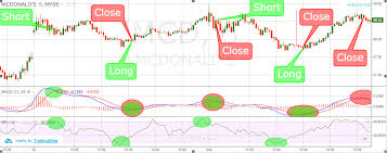 5 Minute Chart Day Trading How To Trade With 5 Minute Charts Learn The Setups