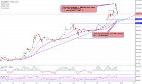Gbtc Chart Great Buying Opportunity Approaching On Gbtc Bitcoin Stock
