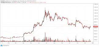 Stay up to date on the latest stock price, chart, news, analysis, fundamentals, trading and investment tools. Bitcoin Price Forecast 2020 Btc Usd Lacks Bullish Sentiment For Now