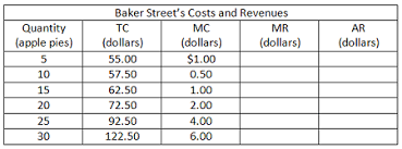 Tc Chart The Table Below Shows The Total Cost Tc And Marginal Cost