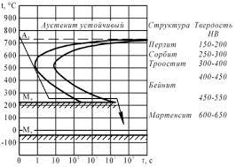 Контрольная работа Вариант Материаловедение  Вопрос 4 Вычертите диаграмму изотермического превращения аустенита для стали У8 нанесите кривую режима изотермической обработки обеспечивающей получение