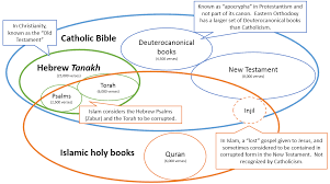 Venn Diagram Of Christianity Islam And Judaism Comparative Religion In A Venn Diagram Of The Scriptures Of Islam