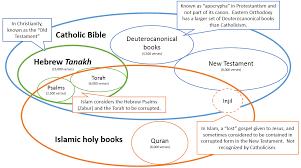 Judaism Christianity And Islam Triple Venn Diagram Judaism Christianity And Islam Venn Diagram Wiring Diagram