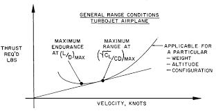 Aero Range Performance