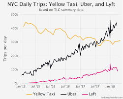 Taxi Uber And Lyft Usage In New York City Todd W Schneider