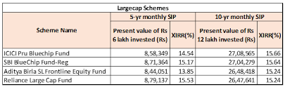 Sip Mutual Funds Best Performing Sip Mutual Funds Sip