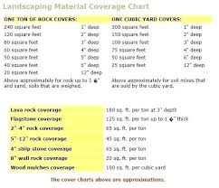 River Rock Coverage Chart Yard Calculator For Stone Vicedev Co