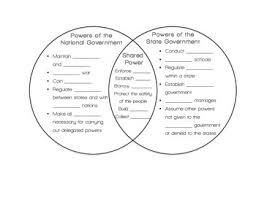 Articles Of Confederation And Constitution Venn Diagram Divided Powers Federalism Venn Diagram Great Installation Of